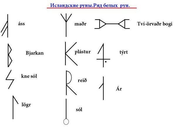 Значение Исландских рун, описание рядов и особенности применения
