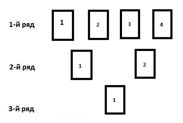 Гадание Рунический Воск - диагностика на негатив, трактовка каждого ряда