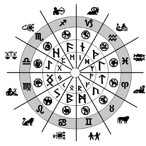 Как узнать какая руна подходит по дате рождения и знаку зодиака
